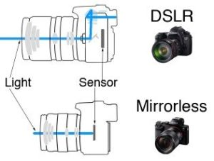 dslr vs mirrorless